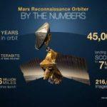 Δέκα Χρόνια Ανακαλύψεων από το Mars Reconnaissance Orbiter