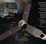 Διαστημόπλοιο Juno και Όργανα Παρατήρησης