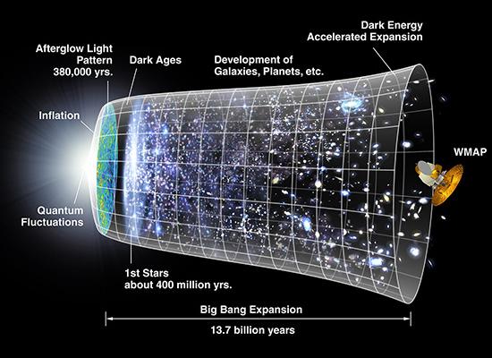 Χρονικό του σύμπαντος