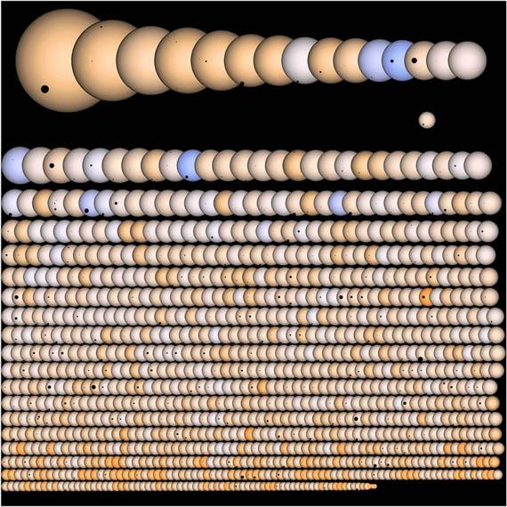 Οι Ήλιοι και οι Πλανήτες του Kepler