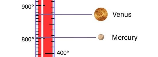 Θερμοκρασίες Πλανητών