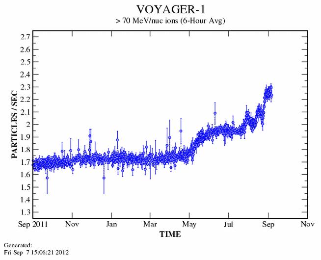 Κοσμικές Ακτίνες στο Voyager 1