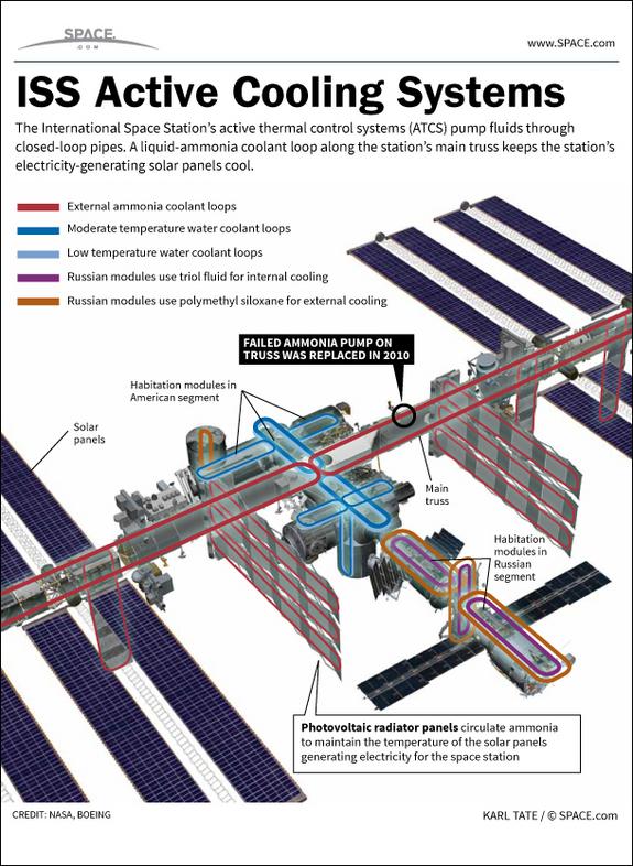 Σύστημα Ψύξης του Διεθνή Διαστημικού Σταθμού: Πώς λειτουργεί (Infographic)
