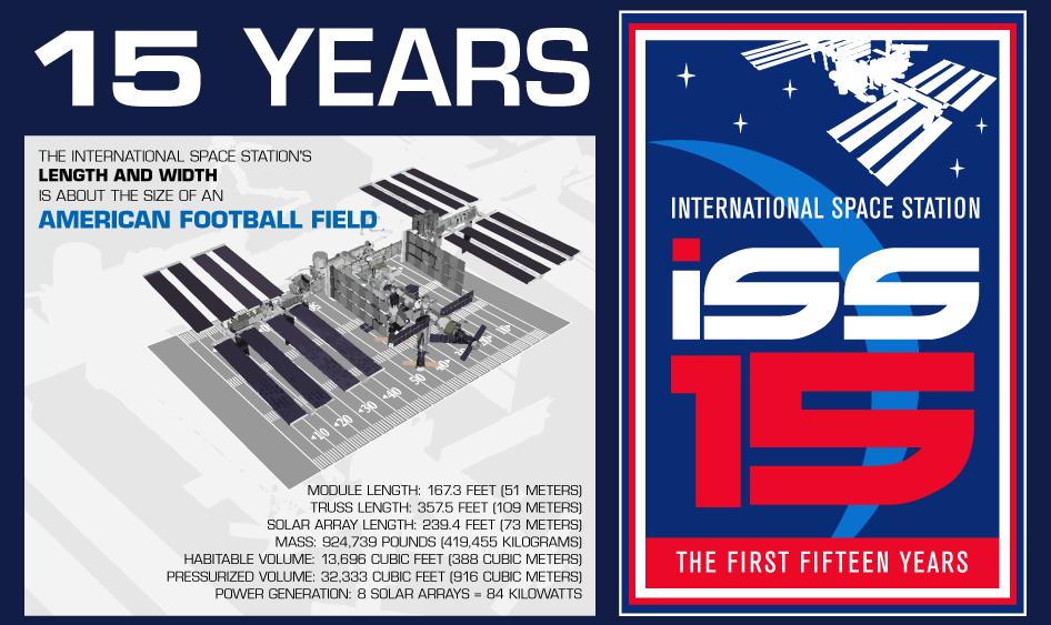 15 Χρόνια Διεθνής Διαστημικός Σταθμός [Infographic]