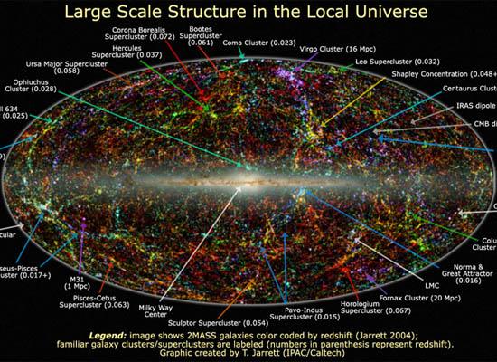 Το Κοντινό μας Σύμπαν