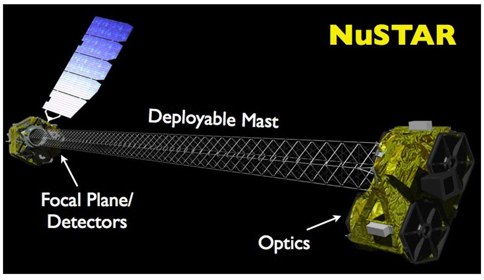 Τηλεσκόπιο Ακτίνων Χ NuSTAR