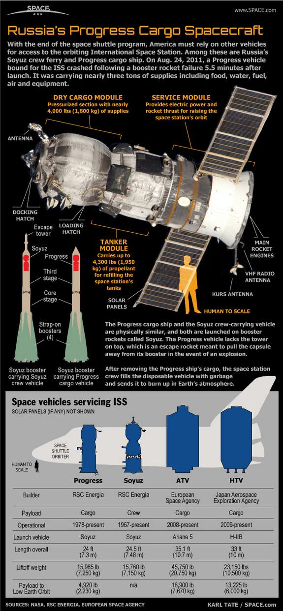 Πώς Λειτουργούν τα Ρώσικα Διαστημόπλοια Progress (Infographic)