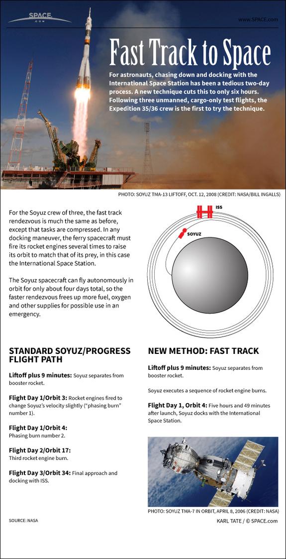 Soyuz: Πώς Πραγματοποιείται το Ταξίδι της Μίας Ημέρας προς τον ISS (Infographic)