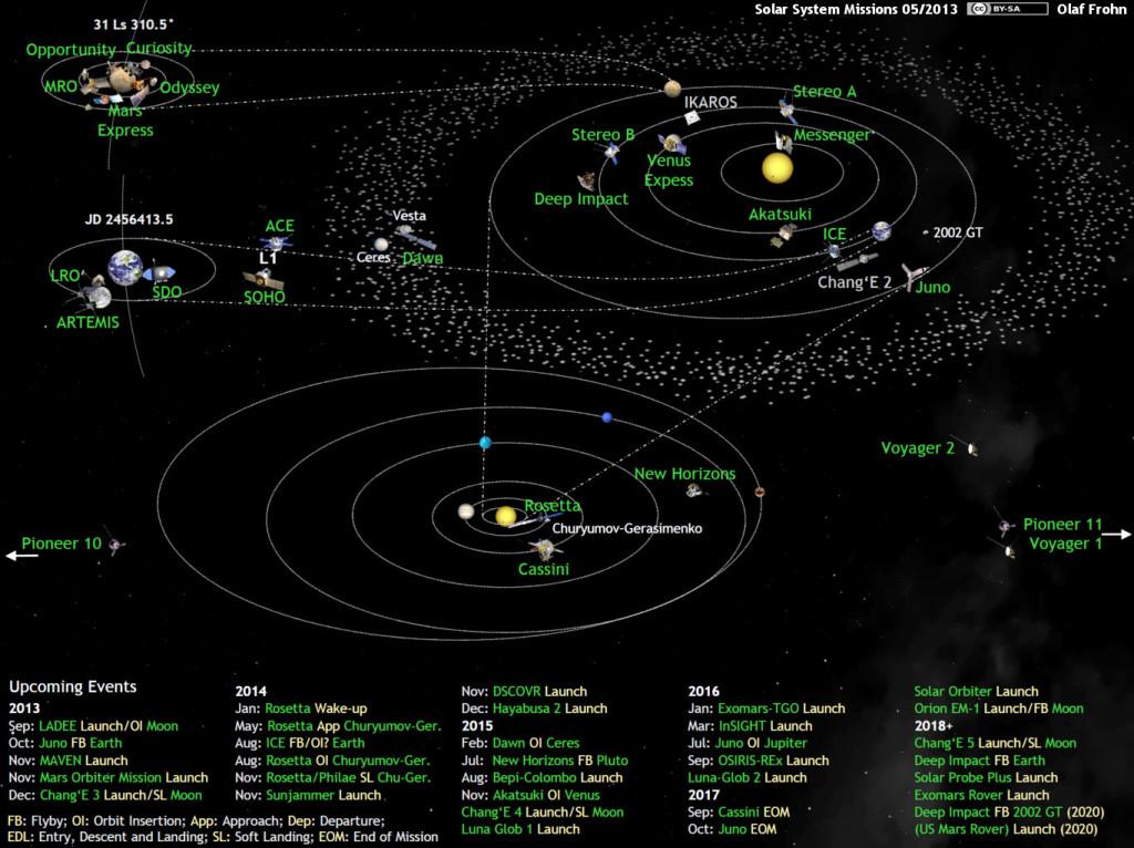 Η Ανθρωπότητα Εξερευνά το Ηλιακό Σύστημα
