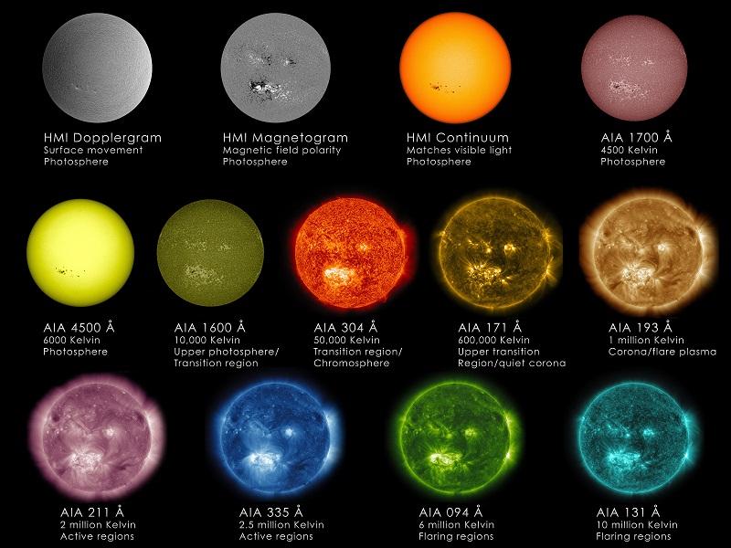 Διάγραμμα μήκους κύματος του ήλιου